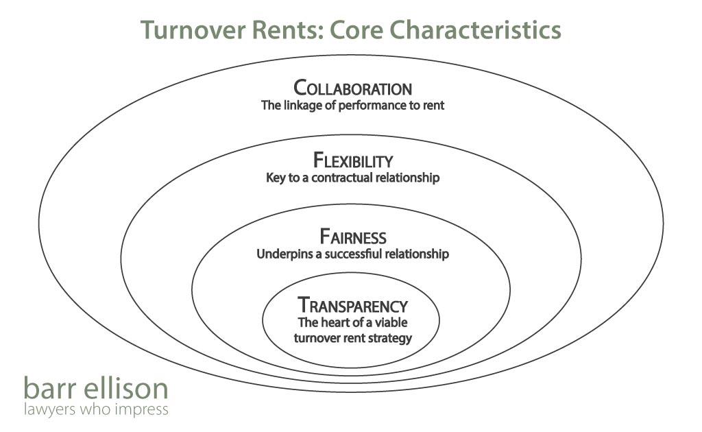 Turnover Rents Core Characteristics