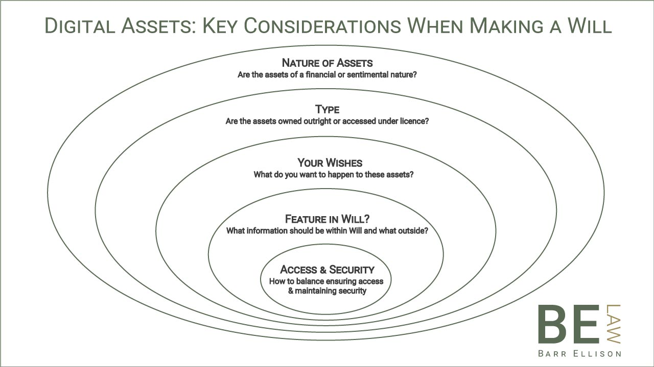 Digital Assets Key Considerations When Making a Will