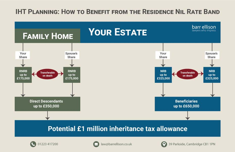 IHT Planning How to Benefit from £1 Million Residence Nil Rate Band Allowance