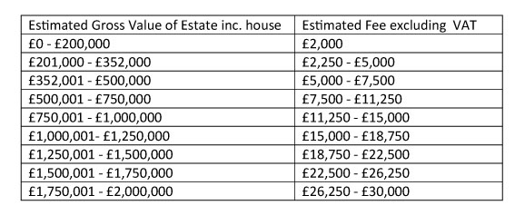 Table of Probate Pricing Charges