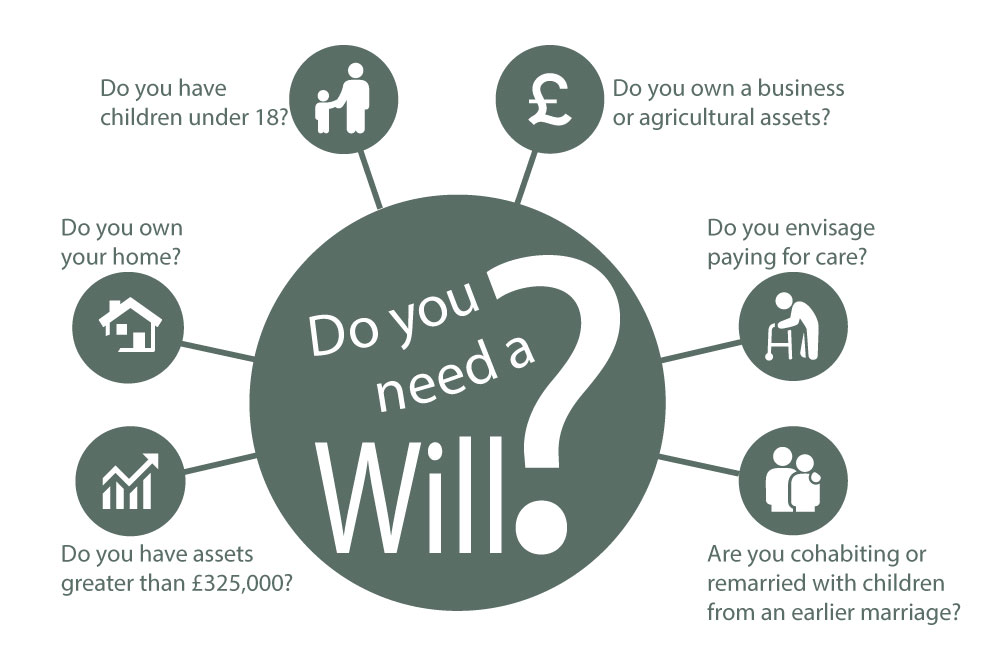 When do you need to make a Will?